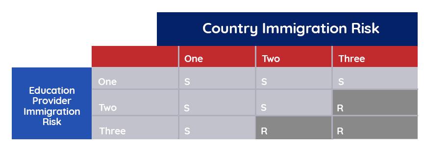 điều kiện xét duyệt thị thực du học úc